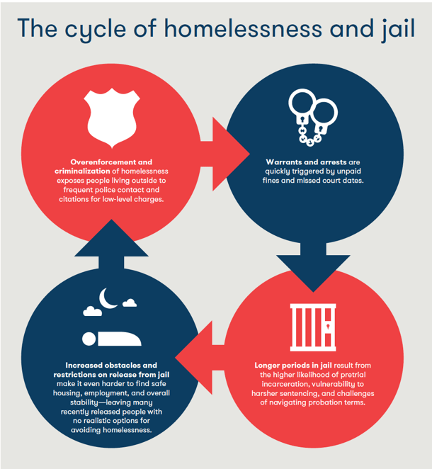 A pictorial with circles and arrows showing the cycle of homelessness