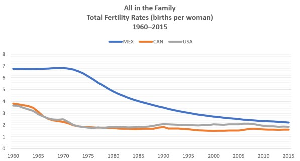 The graph depicts total fertility rates in Canada, the U.S. and Mexico from 1960 to 2015. It portrays that Mexican fertility rates have dropped significantly from 7 births per woman in 1960s to around 2 births per woman since 2005. However, it is still clear that Mexican fertility rates are a bit higher than both Canadian and American ones. .