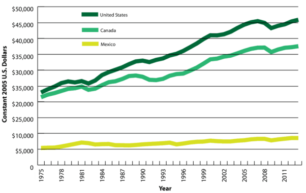 The graph depicts the increase in real GDP per capita in the United States, Canada, and Mexico from 1975 to 2011. It portrays that Mexico does not just have significantly lower GDP per se, but has also lacked any major increases in its GDP compared to its northern neighbours.