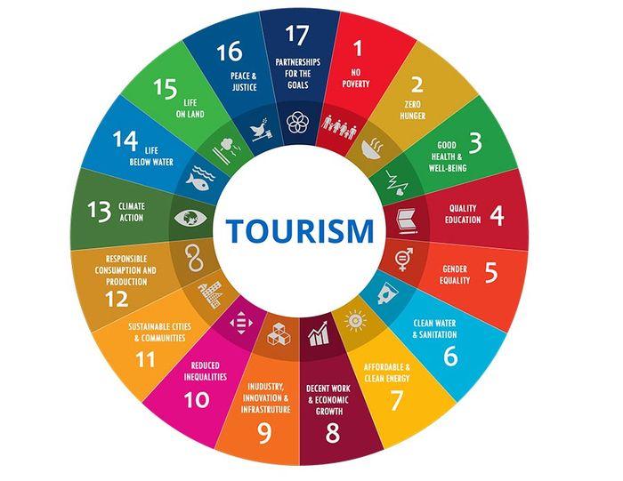 World Tourism and SDG