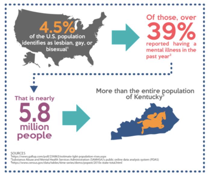 Statistics of LGBTQ community and mental health in America
