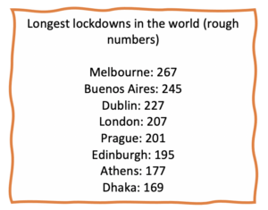 Orange border around a white box with black text of cities with the longest lockdowns