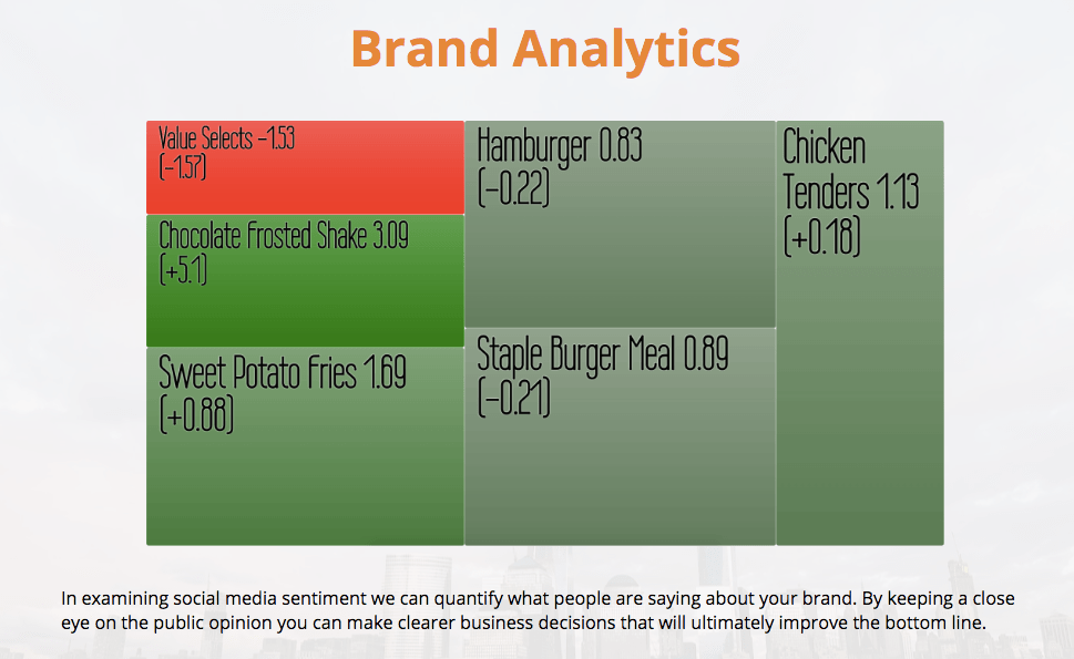 Machine Intelligence iSentium: Brand Analytics