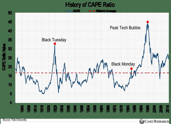 """Résultat de recherche d'images pour """"price earning cape 1929, 2000 et 2007"""""""