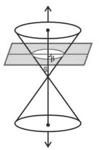 Conic section: Videos, Elements, Equations and Solved Examples
