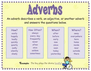 Introduction to Adverbs Words that Modify Verbs Video and Examples