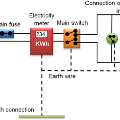 How Does An Electric Bell Work Diagram Directv Whole Home Dvr Setup Domestic Circuits: Mechanism, Safety Measures- Videos, Example