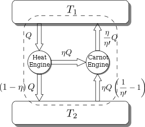 Carnot Engine: Cycle, Principles, Theorem, Efficiency with