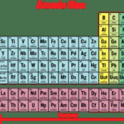 Atomic Symbol Diagram 1998 Honda Accord Ignition Wiring Radius: Definition, Types, Variations In Periodic Table, Videos