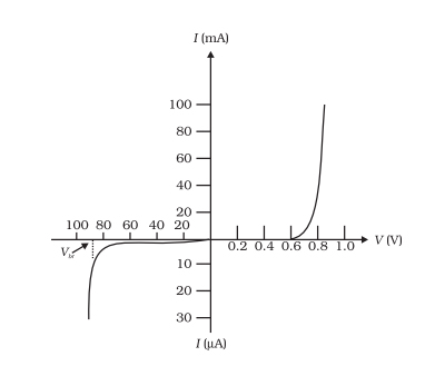 Diode Characteristics Experiment Readings