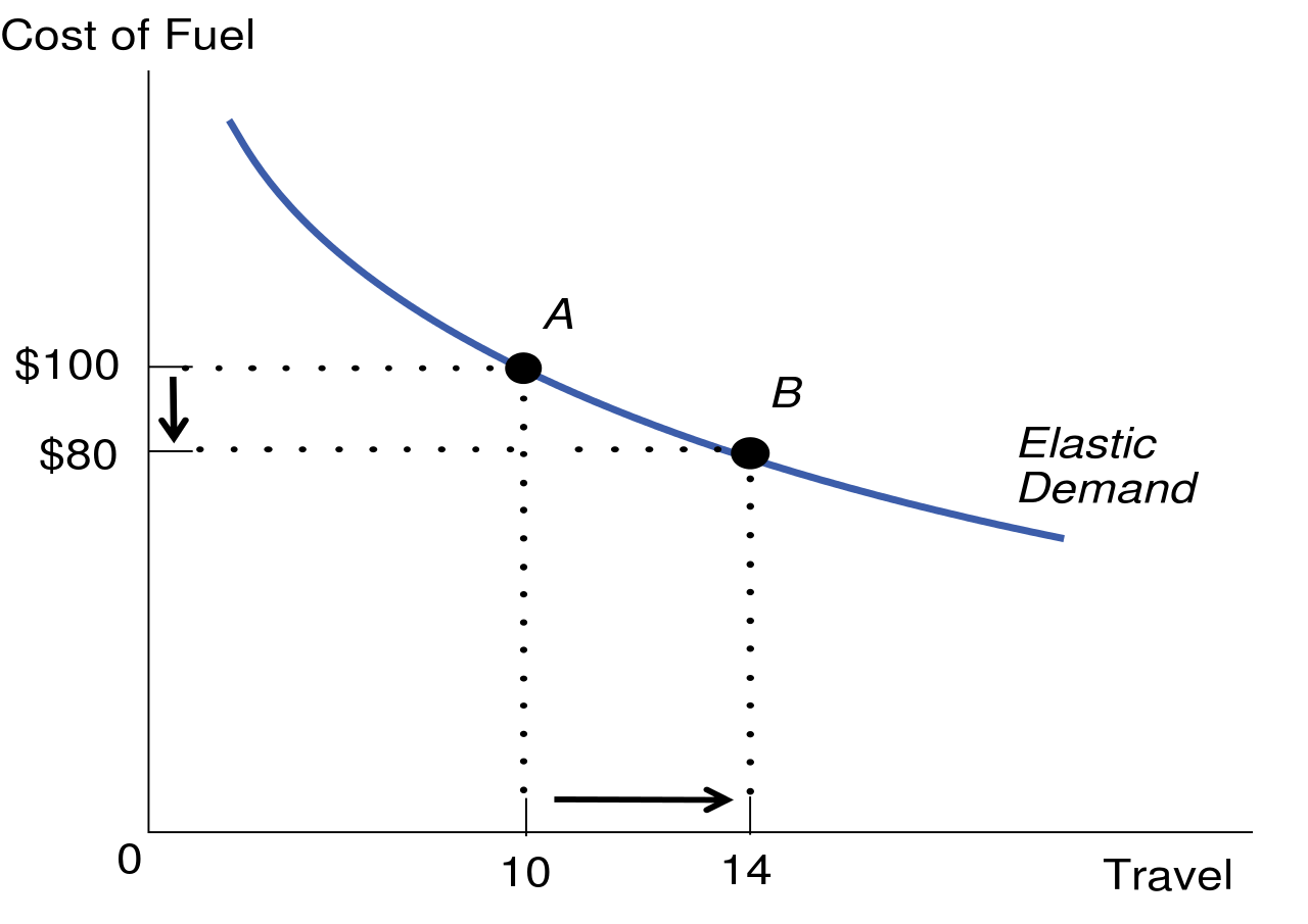 hight resolution of price elasticity of demand elastic