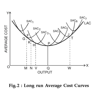 Long Run Average Cost Curve: Derivation, Example, Solved