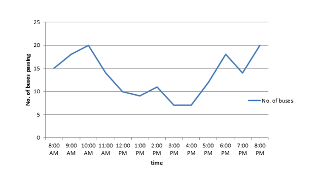 what is a bar diagram cat6e wiring diagrammatic representation of data line graphs etc