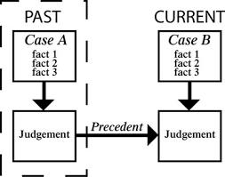 Judicial Precedent: Types and Doctrine of Judicial Precedent