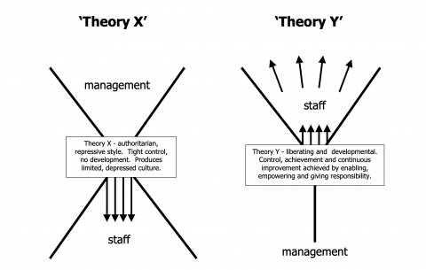 McGregor's Model of Motivation: Mcgregor Theory, Theory X