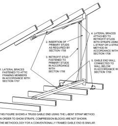 figure 1704 1 gable end bracing general schematic arrangement [ 1810 x 1760 Pixel ]