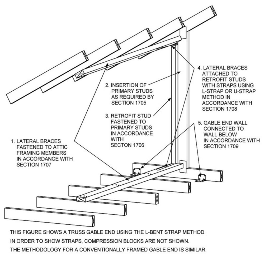medium resolution of figure 1704 1 gable end bracing general schematic arrangement