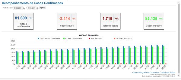 Dados de coronavírus na Bahia entre 1º e 27 de agosto. Fonte: https://bi.saude.ba.gov.br/transparencia/
