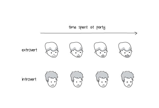 Illustration of introvert process