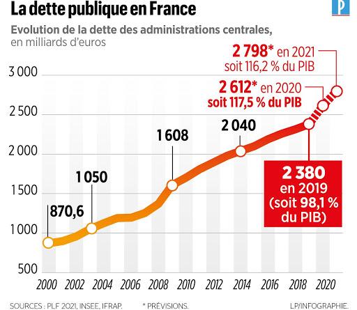 eurogoulag dette de la france
