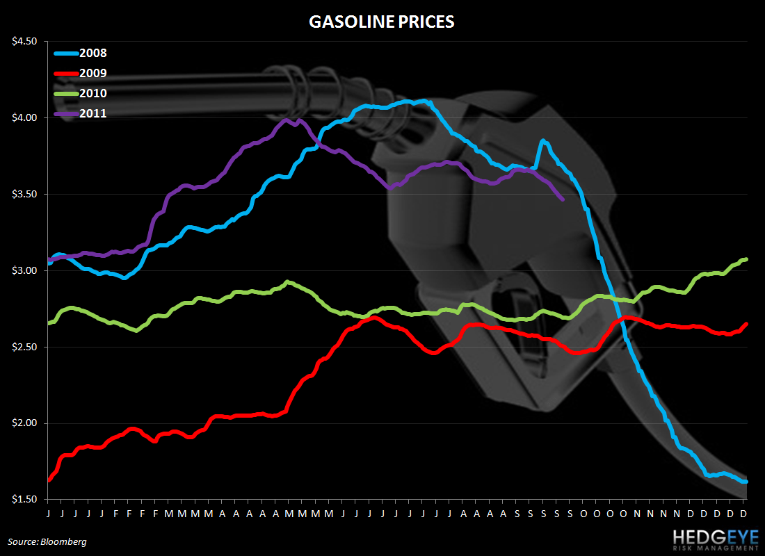 hight resolution of weekly commodity monitor chicken wing prices sharply higher gasoline prices 928
