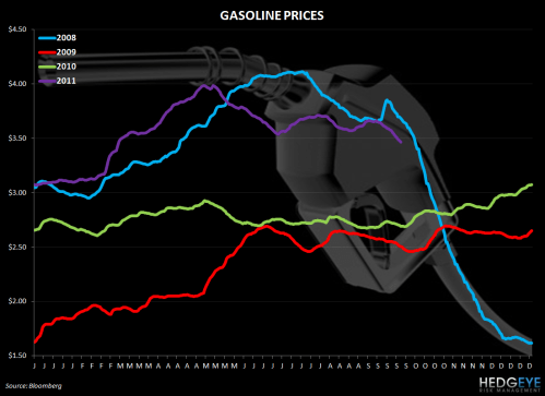 small resolution of weekly commodity monitor chicken wing prices sharply higher gasoline prices 928