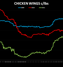 bwld party s almost over chicken wings 1116 [ 1093 x 793 Pixel ]