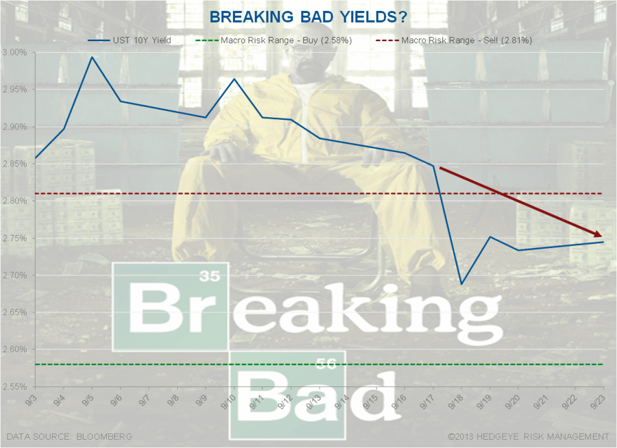 CHART OF THE DAY: Breaking Bad Rates