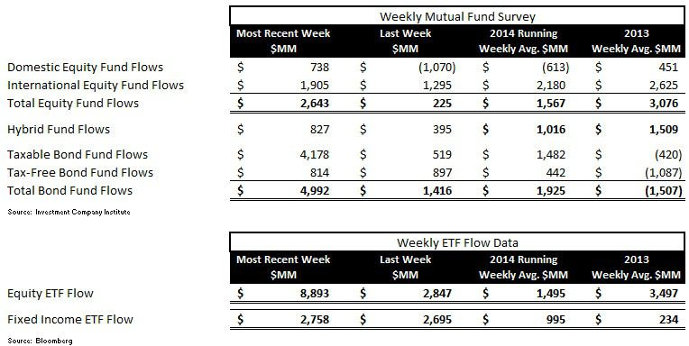 Fund Flows, Refreshed (2-to-1 Demand for Fixed Income over