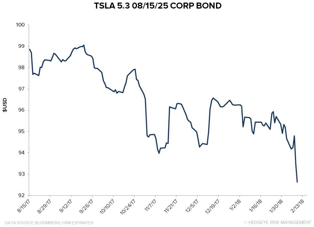 TSLA: The Short Case Intensifies