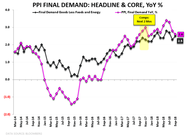 Real-Time Macro: Quad 4 in Q4 Freak-Out & An Update on U.S. Inflation - ppi1