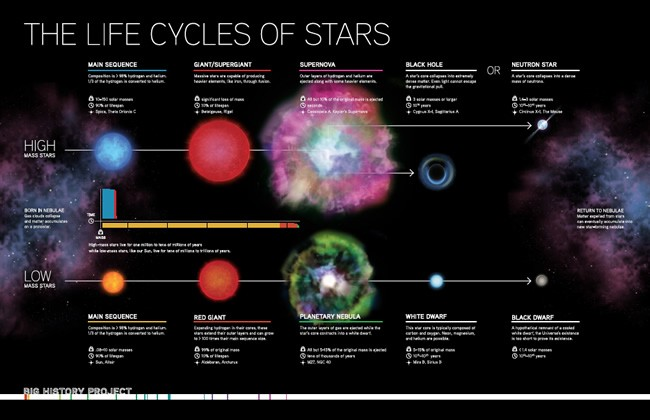 diagram of a low mass star life cycle pioneer avh 3300nex smore newsletters this is short interactive page complete with imagery descriptions and video about the stars from birth to death