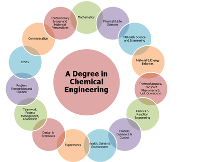 Degrees associated with Chemical Engineering