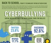 Why You Should Talk to Kids About Cyberbullying [INFOGRAPHIC]