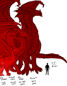Dragon size chart by age ladyadriela also and monster comparison charts   pub rh