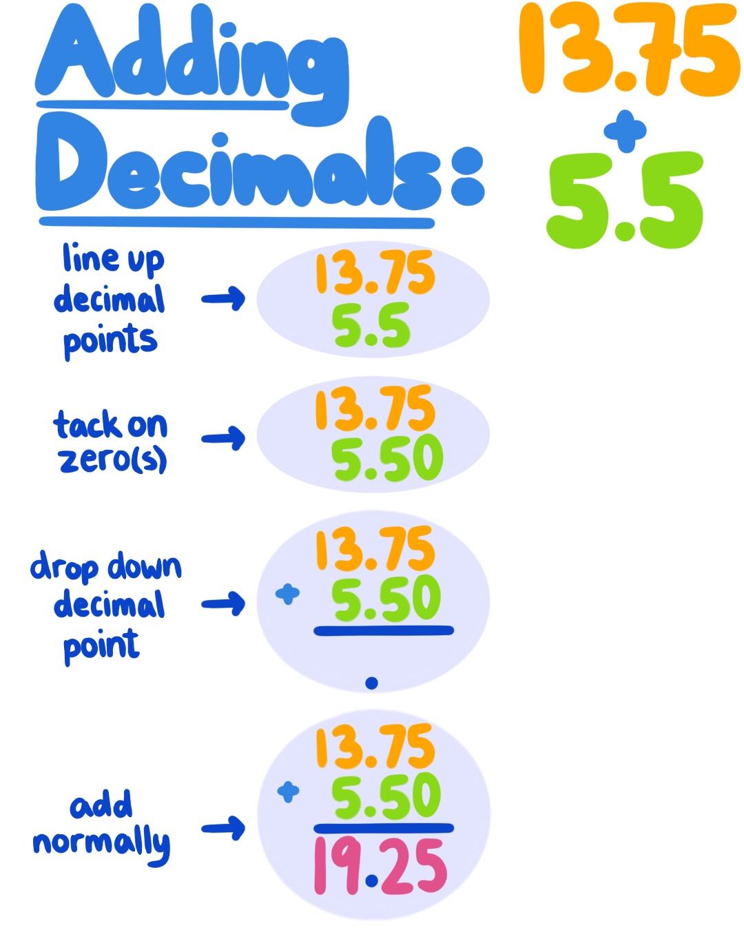 Adding Decimals Theory Amp Examples