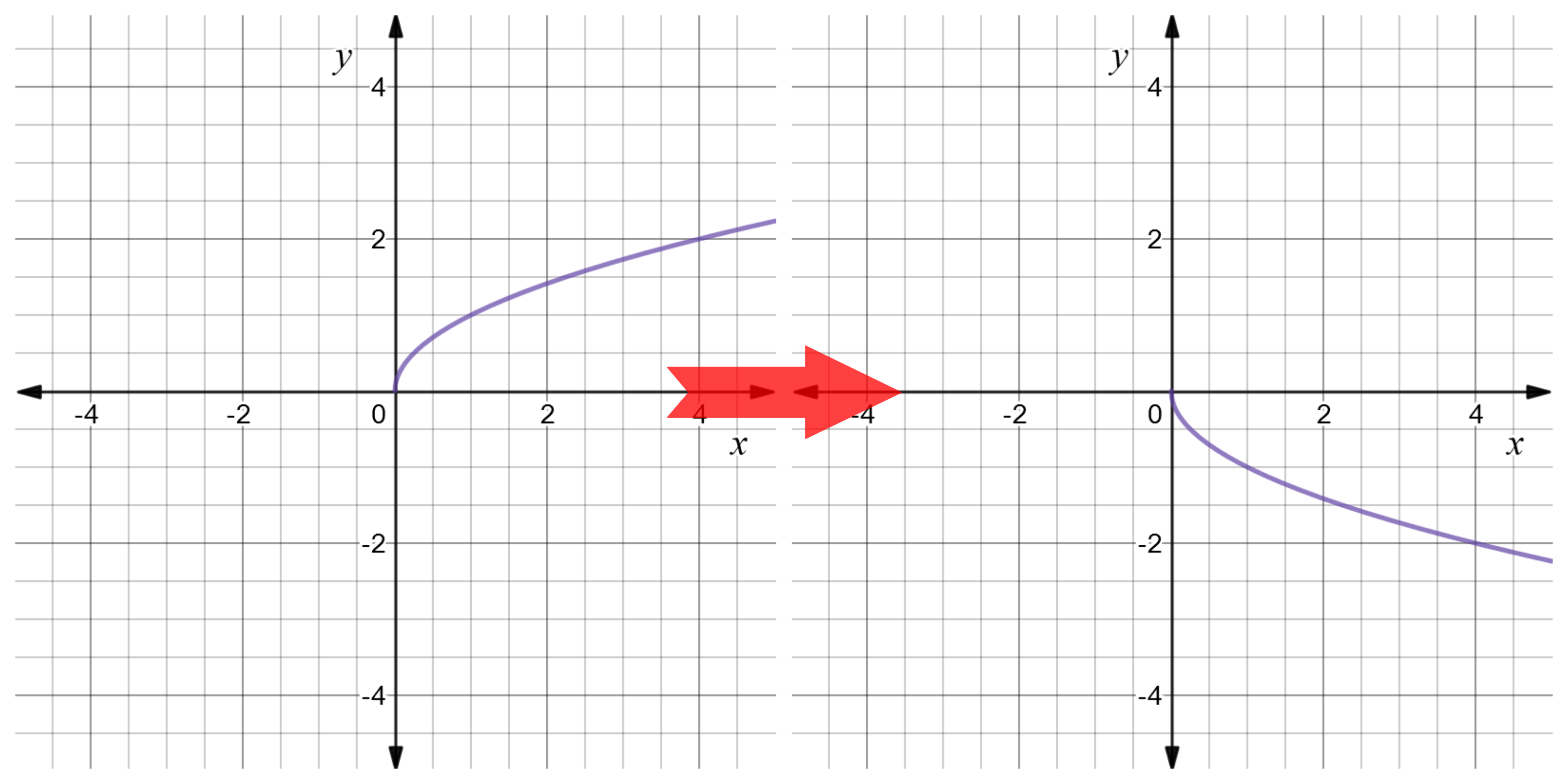 Reflect Function About Y Axis F X