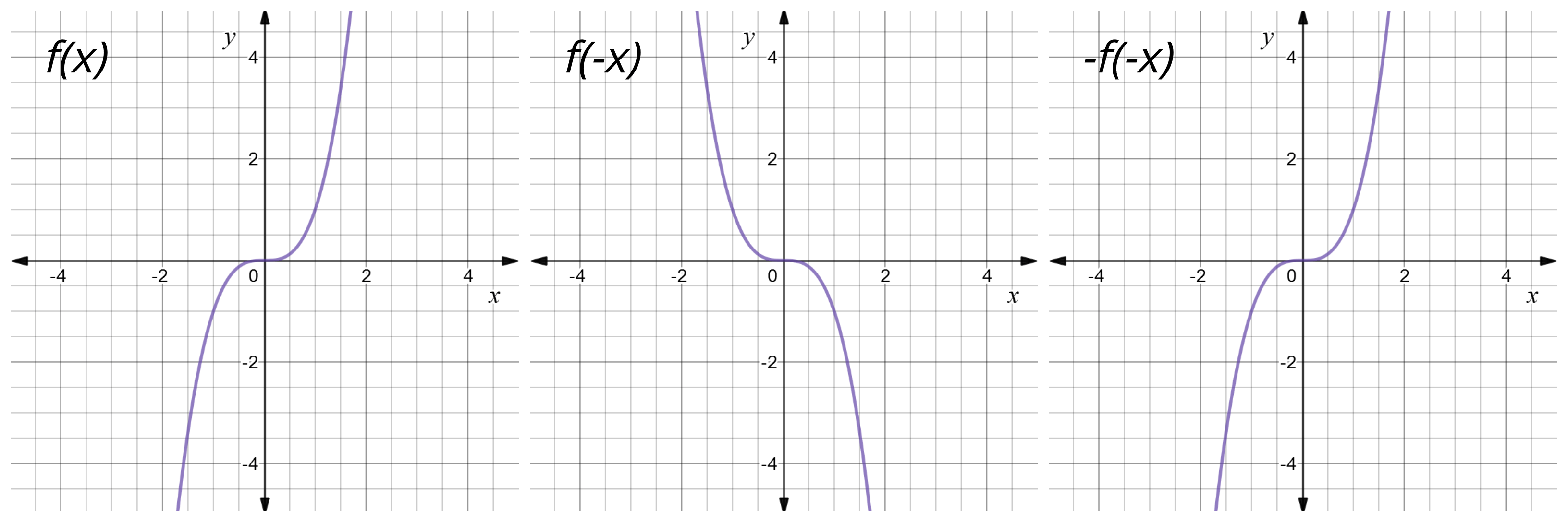 Reflect Function About X Axis F X