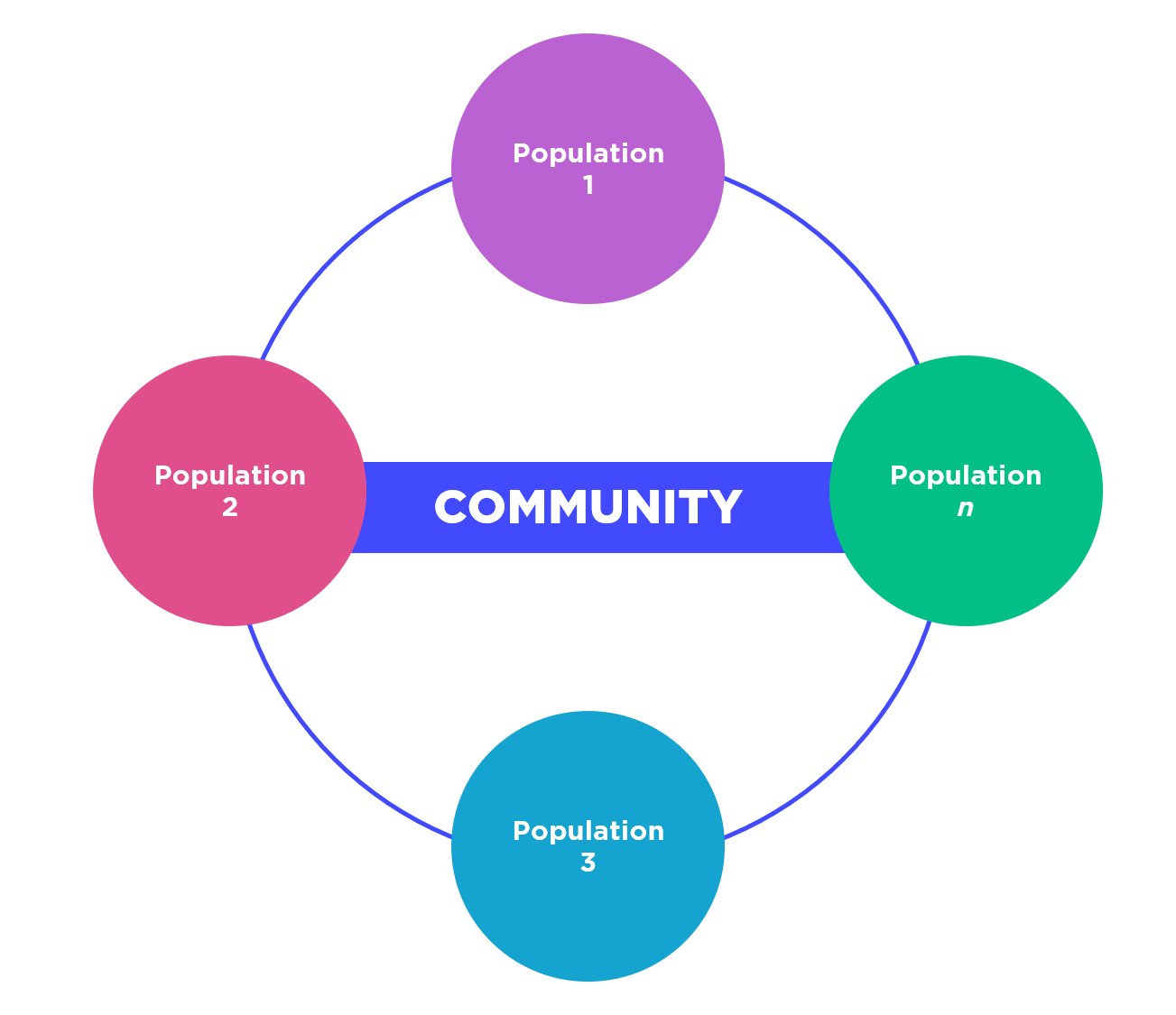 Community Ecology Definition Amp Examples