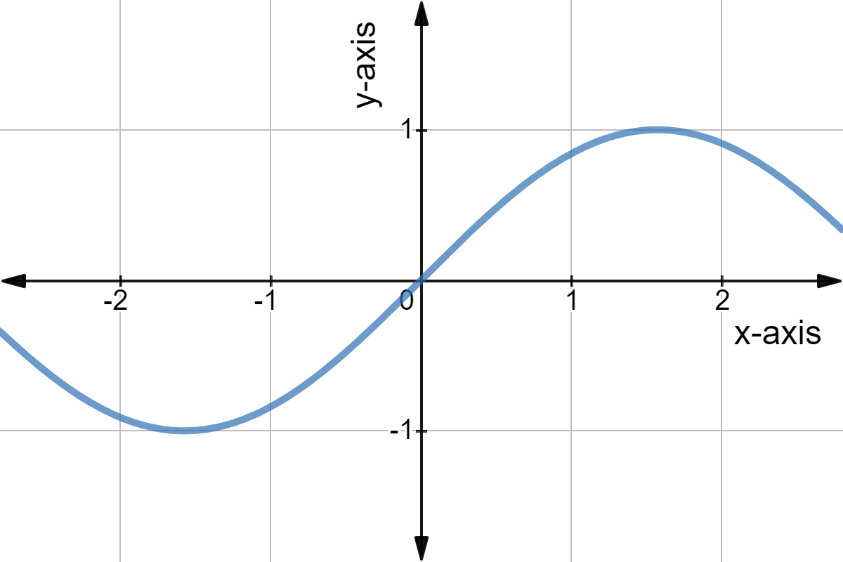What Is The Range Of A Function