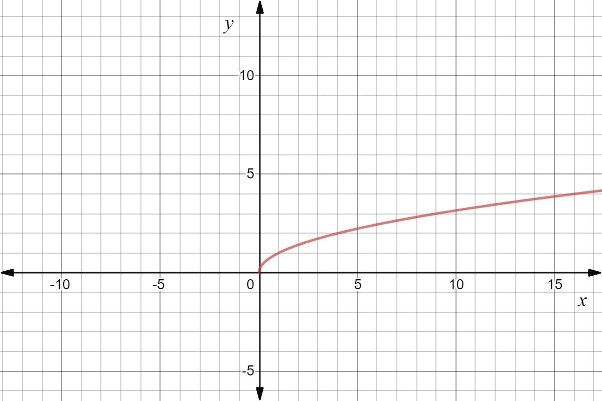 Finding The Domain And Range Of A Function Graphically