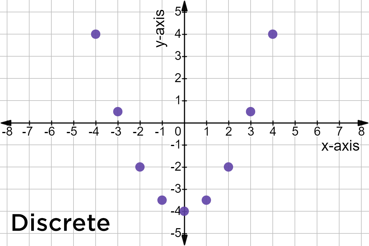 Intro To Discrete Data And Graphs