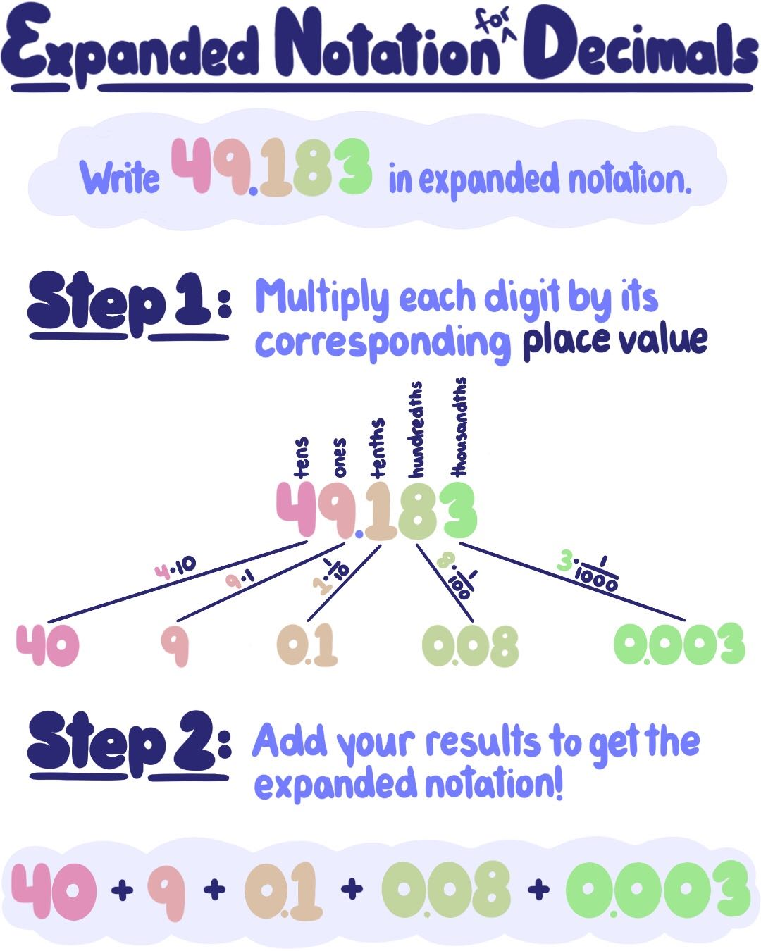 Expanded Notation For Decimals