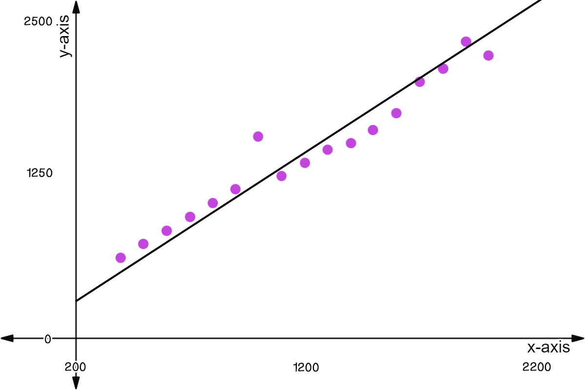 Trend Lines What Are Residual Values