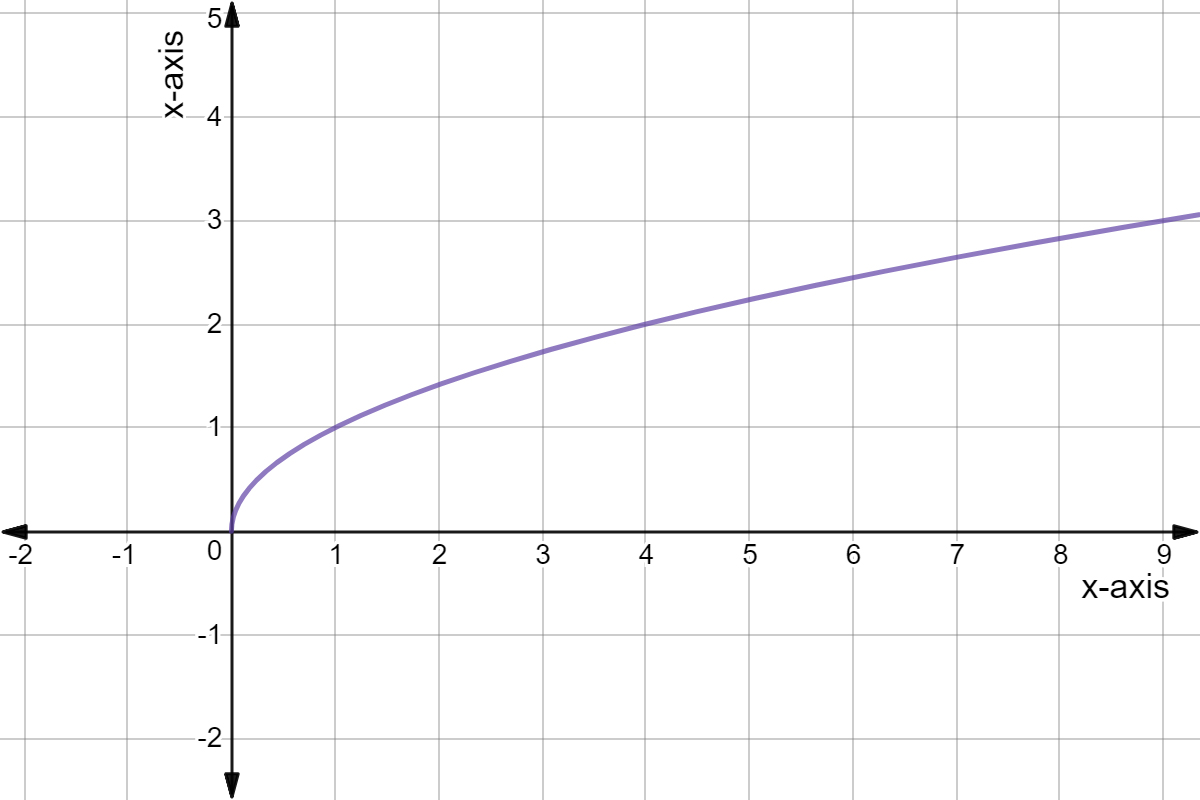 Intro To Graphing Square Root Functions