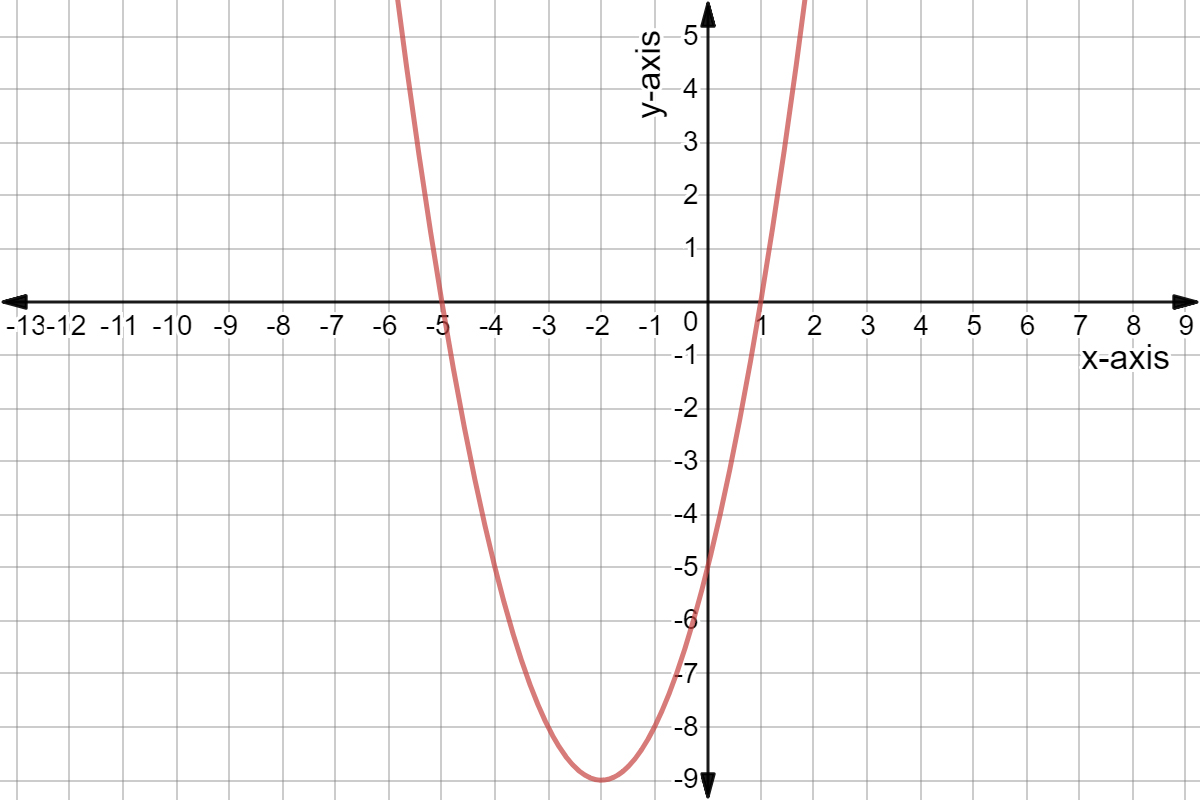 Solve Quadratic Equations By Graphing Intercepts