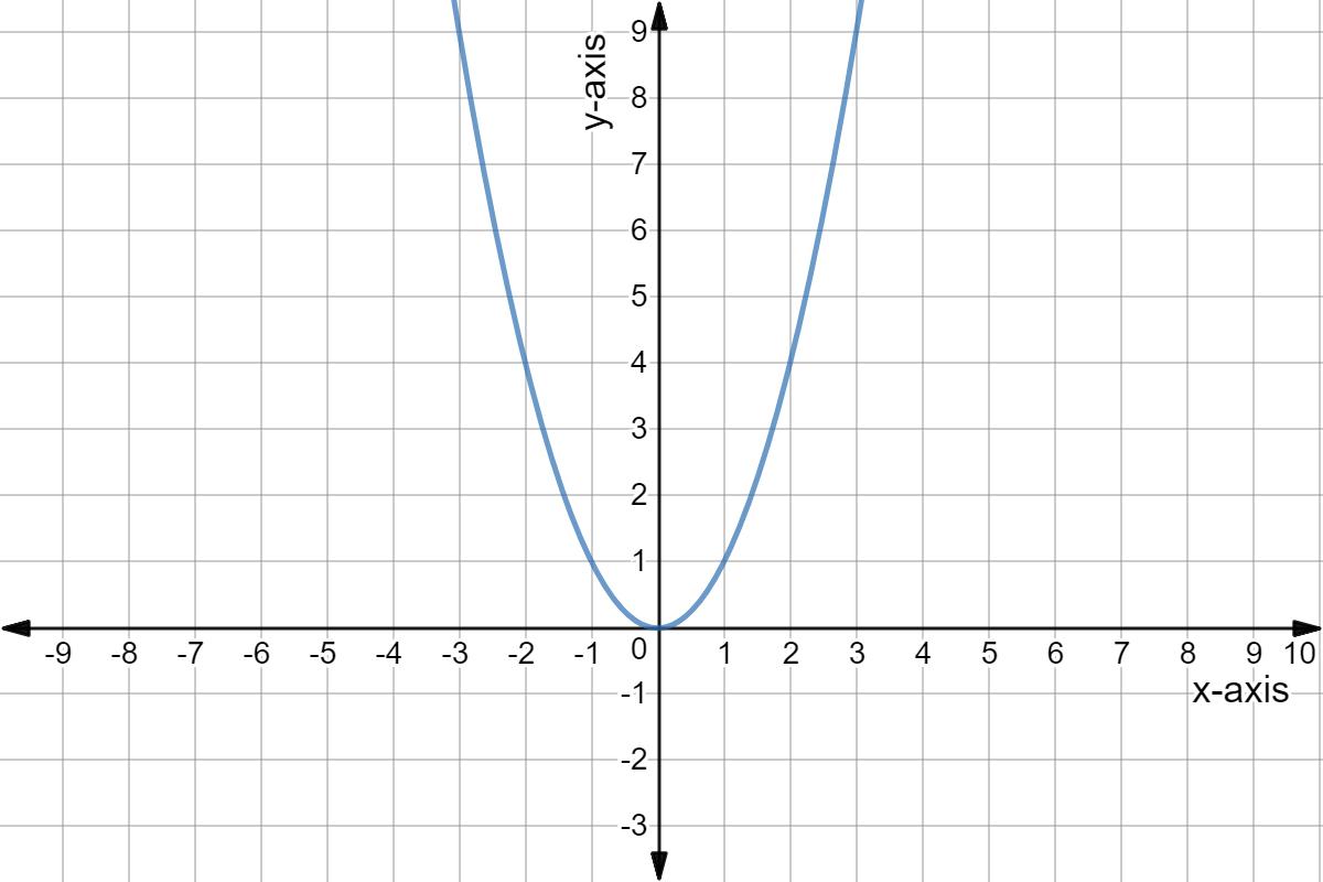 Intro To Quadratic Graphs Key Features Of Parabolas