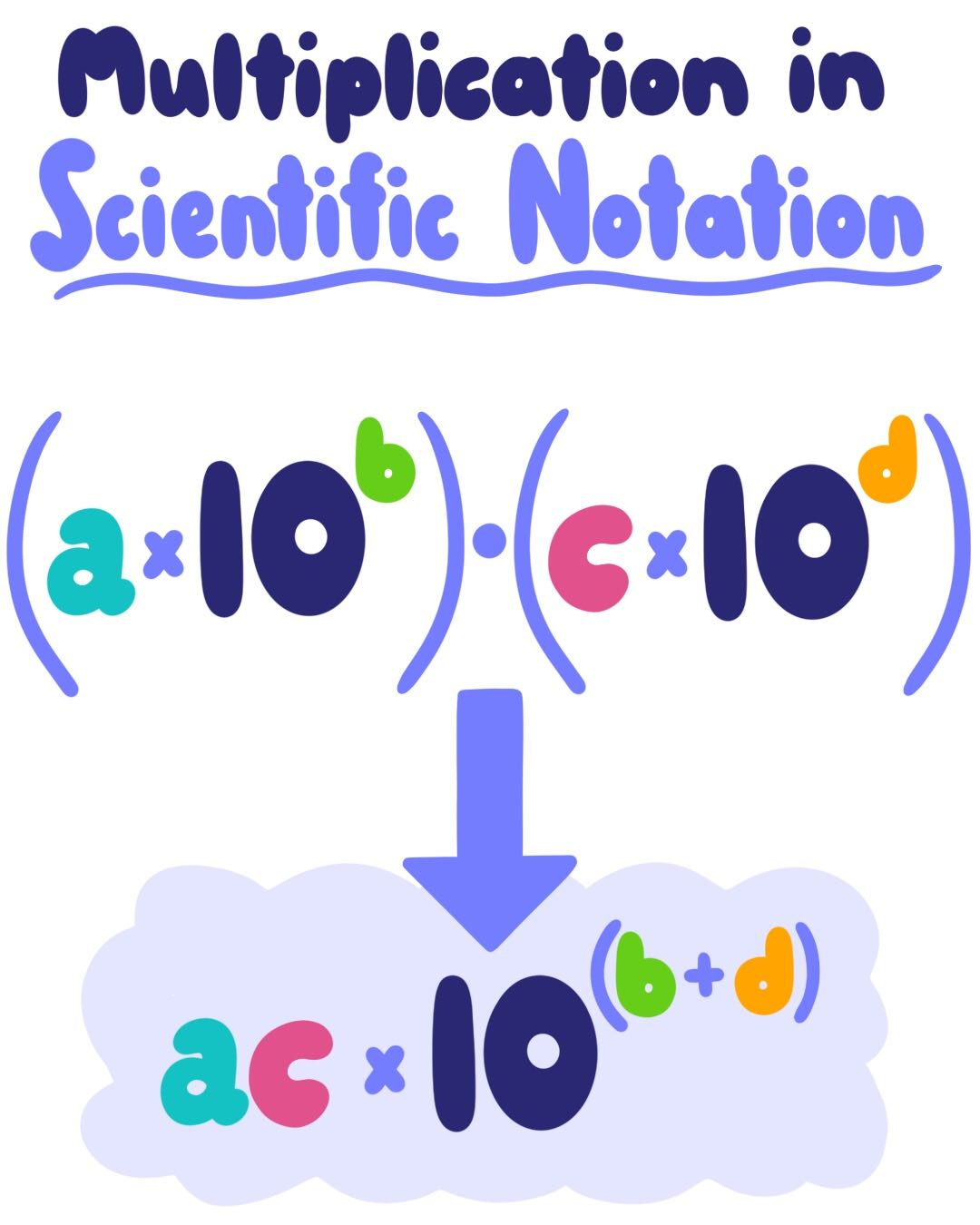 Multiplication In Scientific Notation
