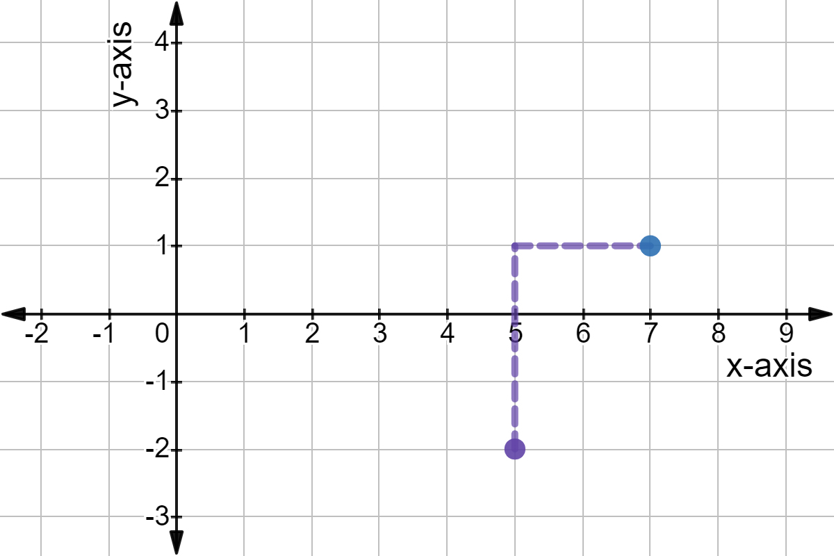 Sketch A Graph Using Point Slope Form