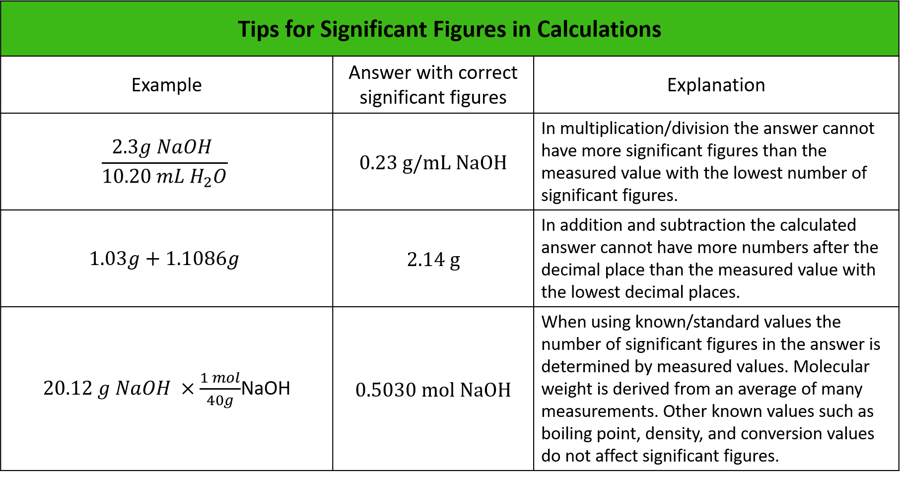 Significant Figures Rules Amp Importance